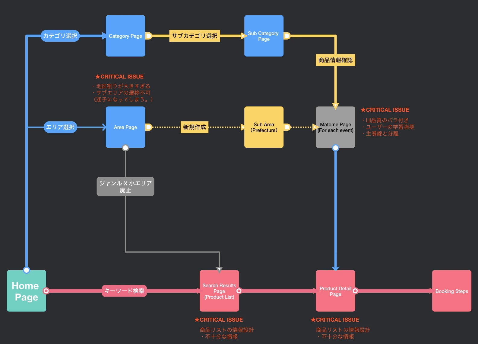 Site Flow