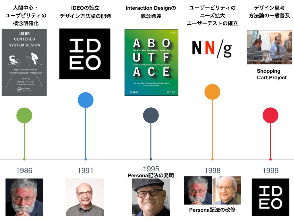 UX history